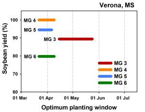 Figure 2 - Verona